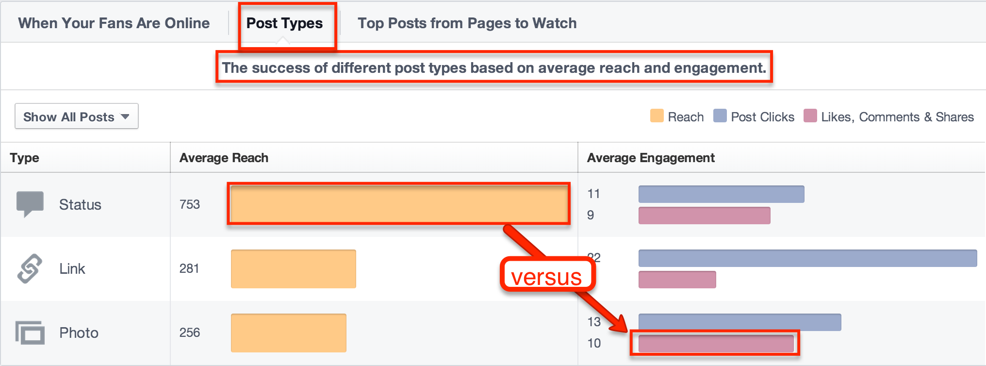 post types report - facebook insights
