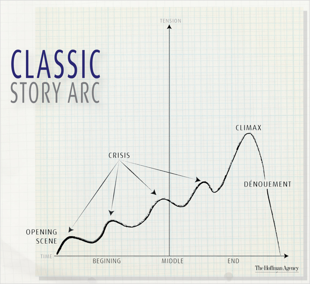 classic-story-arc