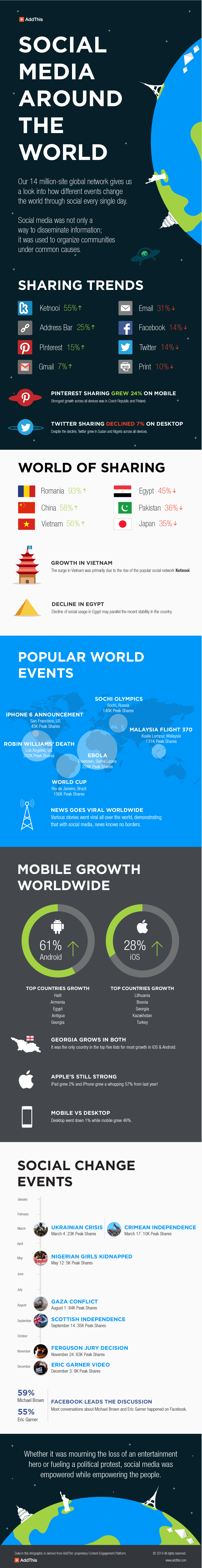 addthis-year-in-review-2014-infographic
